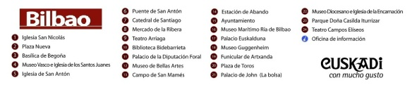 Tourist Map of Bilbao